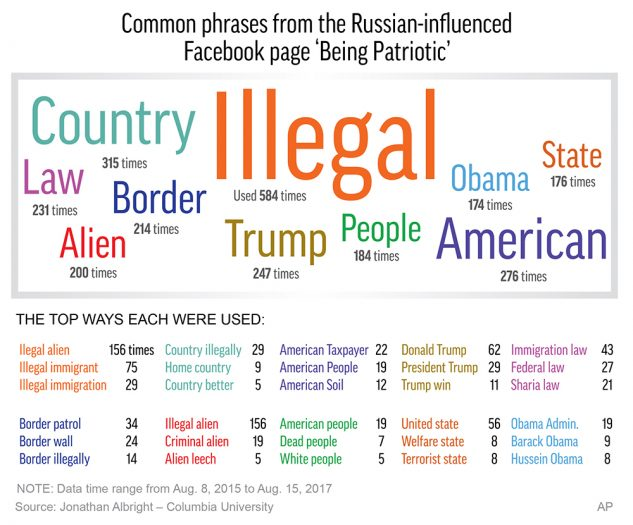 Graphic highlights key words and phrases from the Russian-influenced Facebook page 'Being Patriotic'; 3c x 4 1/4 inches; 146 mm x 107 mm;